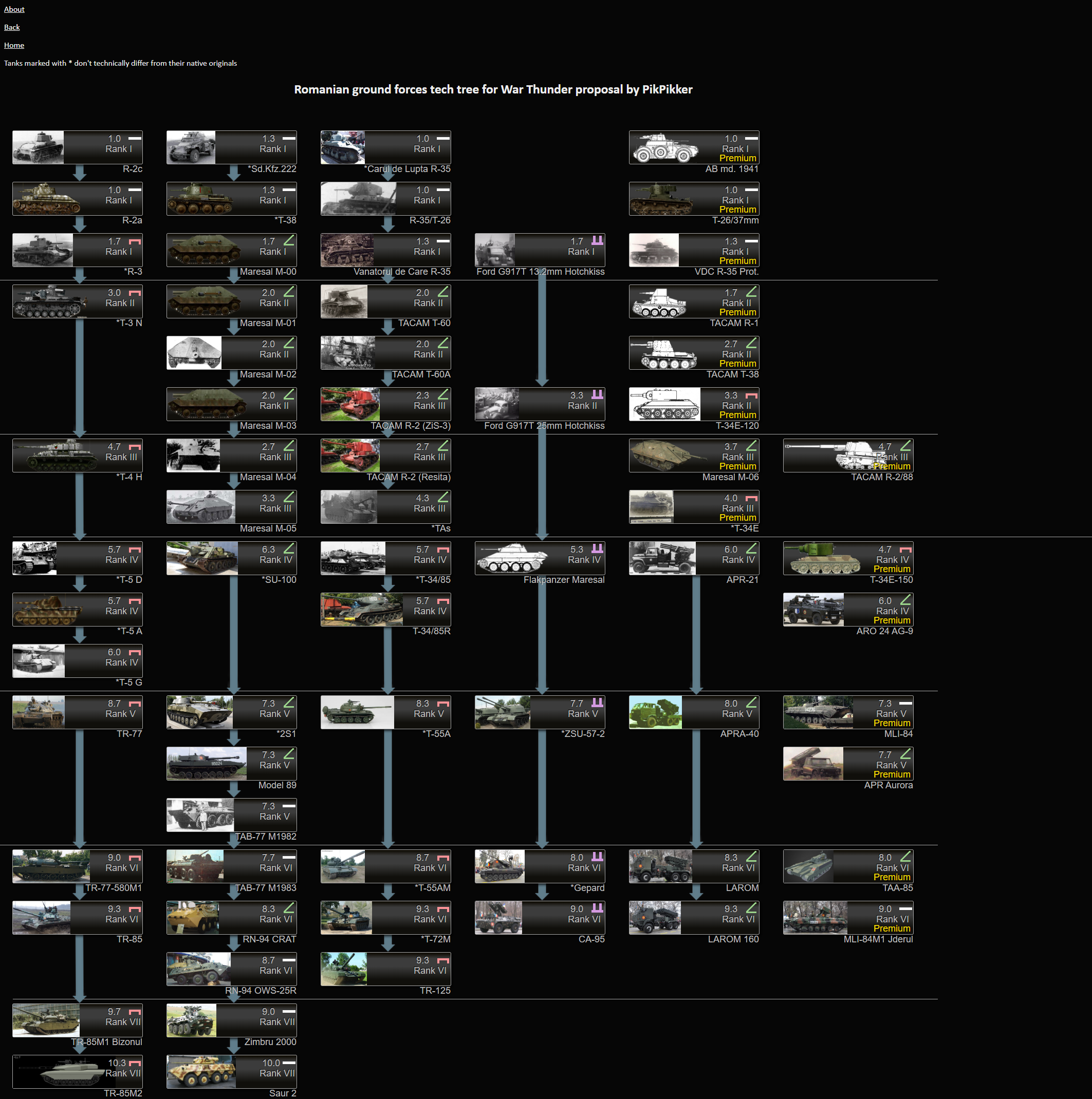 Romanian Ground Forces Tech Tree Other Nations War Thunder Official Forum